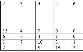 Tab. 1. Liczba pacjentów zgłaszających ból o różnym nasileniu na kolejnych wizytach