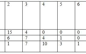 Tab. 2. Liczba pacjentów i rodzaj wydzielanej śliny na kolejnych wizytach